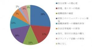 住民防災アンケートグラフ④
