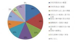 住民防災アンケートグラフ③